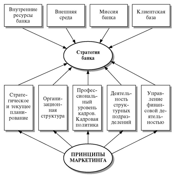 Основы функционирования финансового рынка
