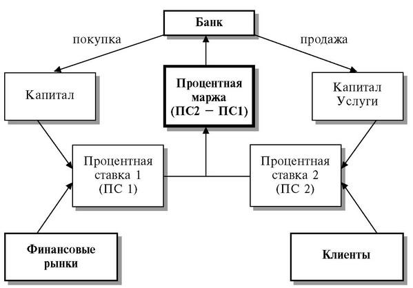 Базовая схема банковских
