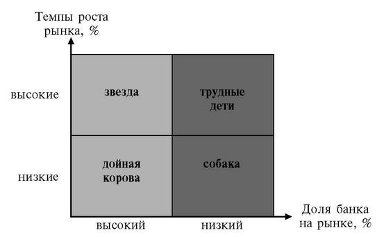 bcg matrix for chanel