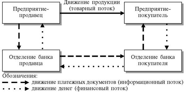 безналичных расчетов схема