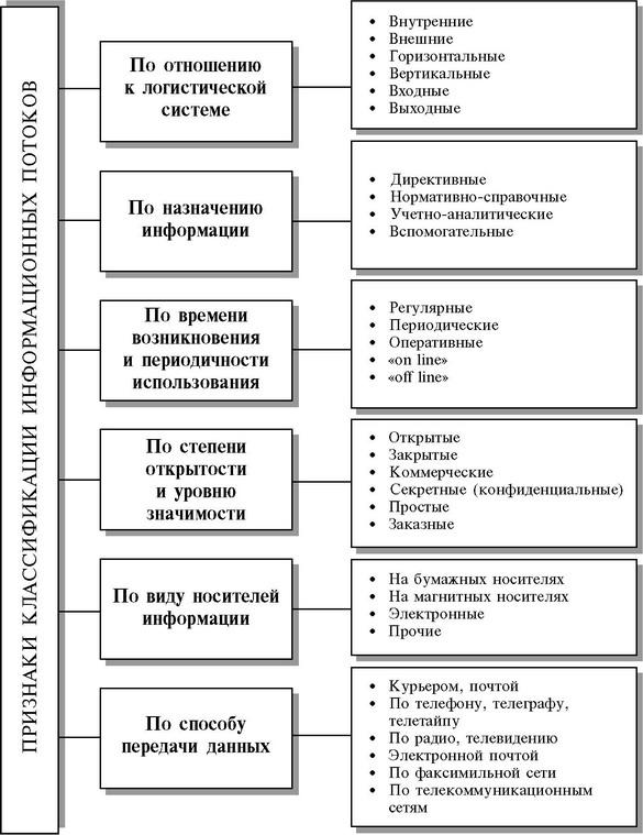 Типы информационных потоков