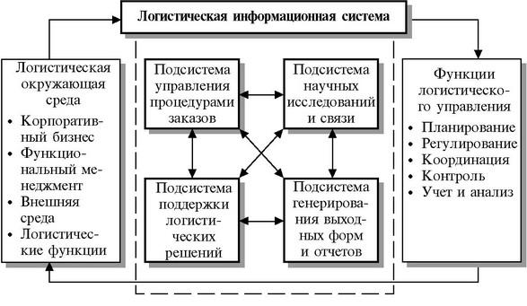 информационной системы.