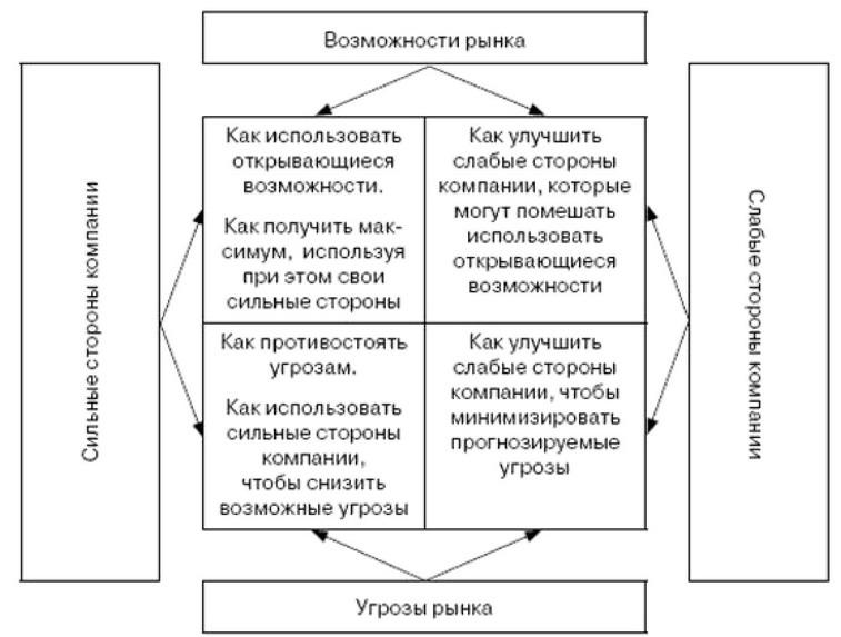 Схема рассуждений при SWOT-