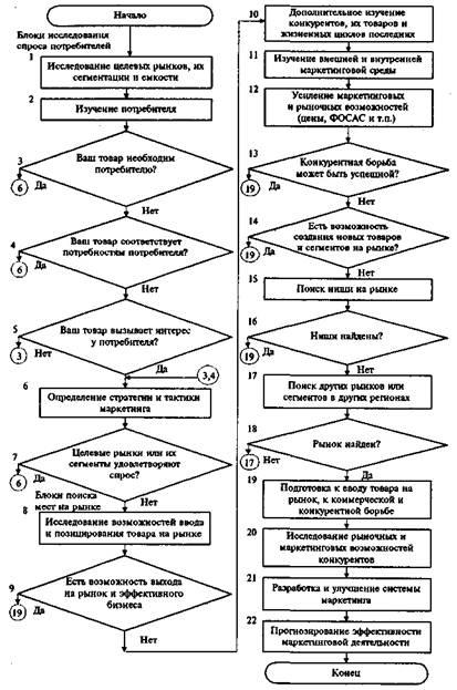 Блок-схема исследования рынка