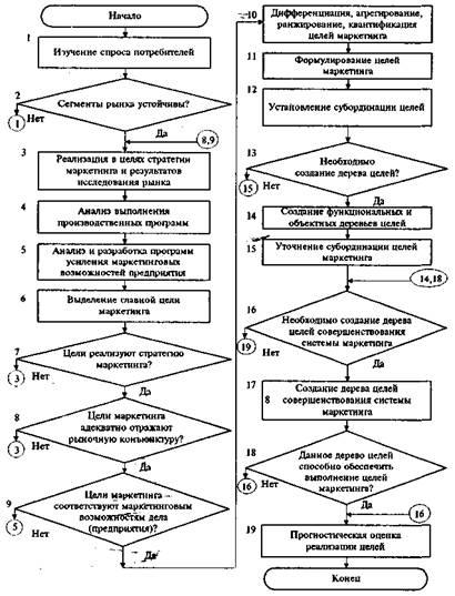 Блок-схема определения целей