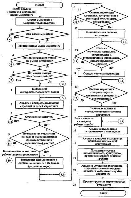 Блок-схема анализа, контроля и