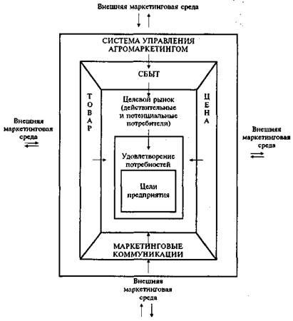 Схема маркетинговой